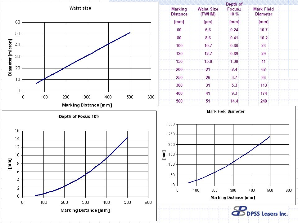 Marking Distance Waist Size (FWHM) Depth of Focus± 10 % Mark Field Diameter. [mm] [μm] 60. 6.6.